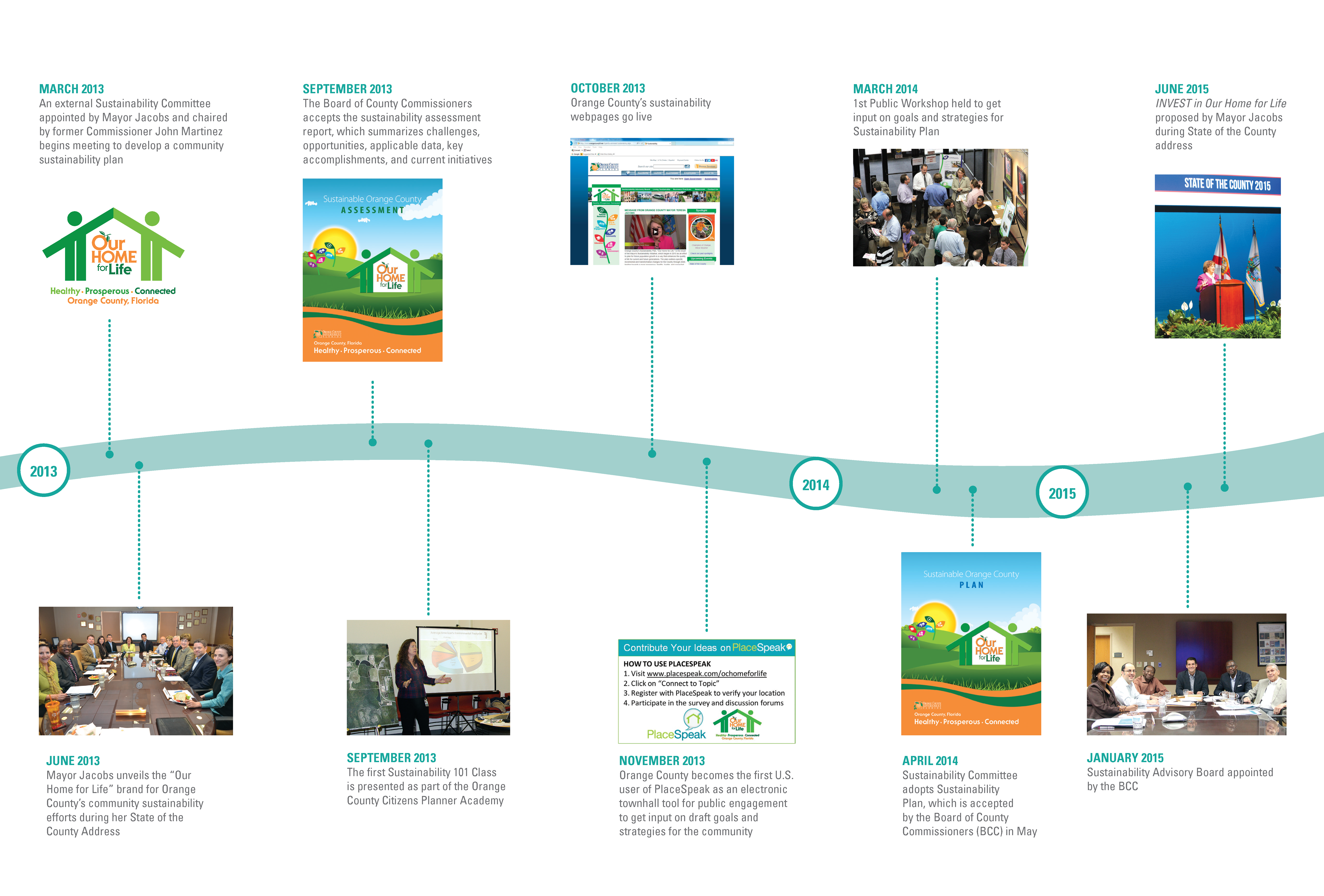 Graphic depicting the journey of the Orange County Sustainability Initiative